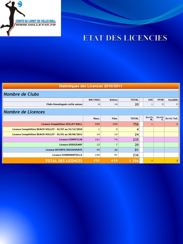 ETAT DES LICENCIES