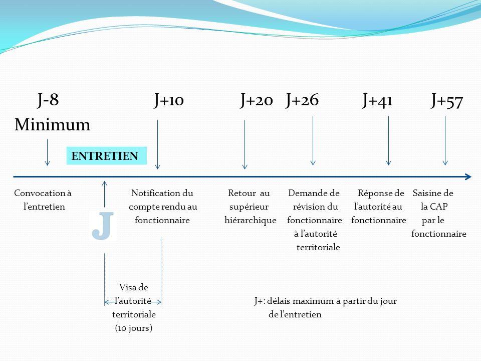 J-8 J+10 J+20 J+26 J+41 J+57 Minimum ENTRETIEN