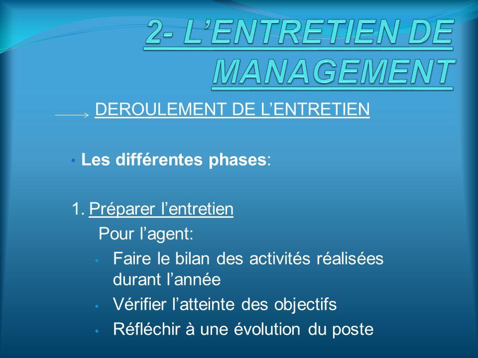 2- L'ENTRETIEN DE MANAGEMENT