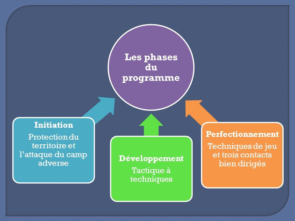 Les phases du programme