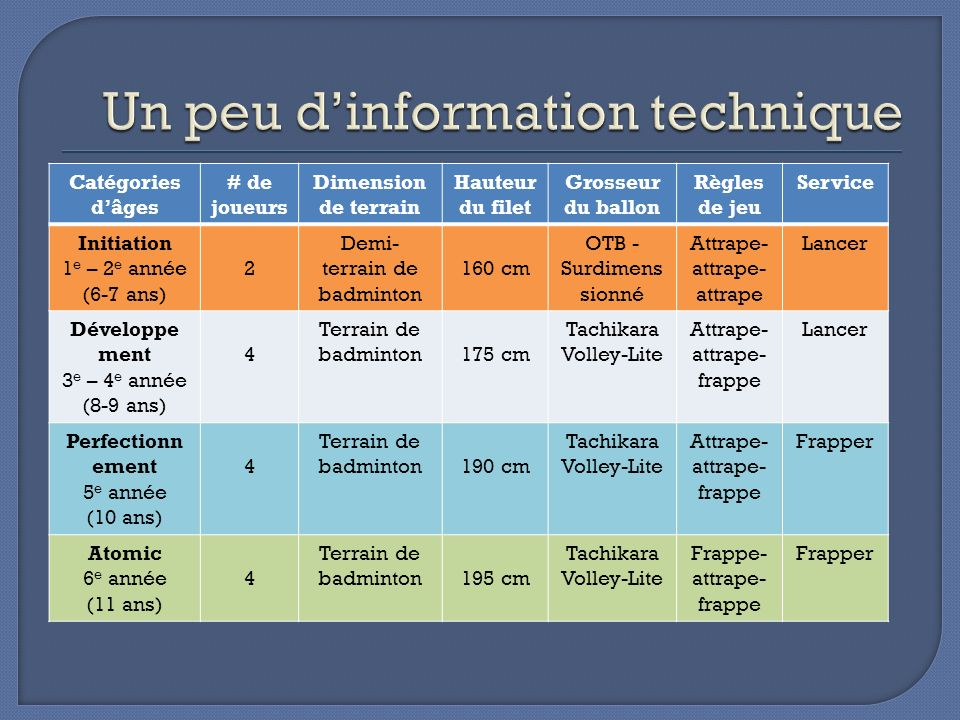 Un peu d'information technique