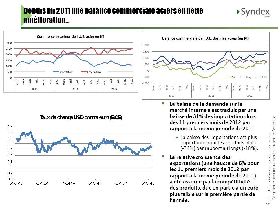 Depuis mi 2011 une balance commerciale aciers en nette amélioration…