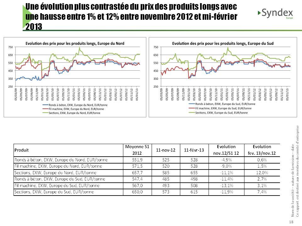 Une évolution plus contrastée du prix des produits longs avec une hausse entre 1% et 12% entre novembre 2012 et mi-février 2013