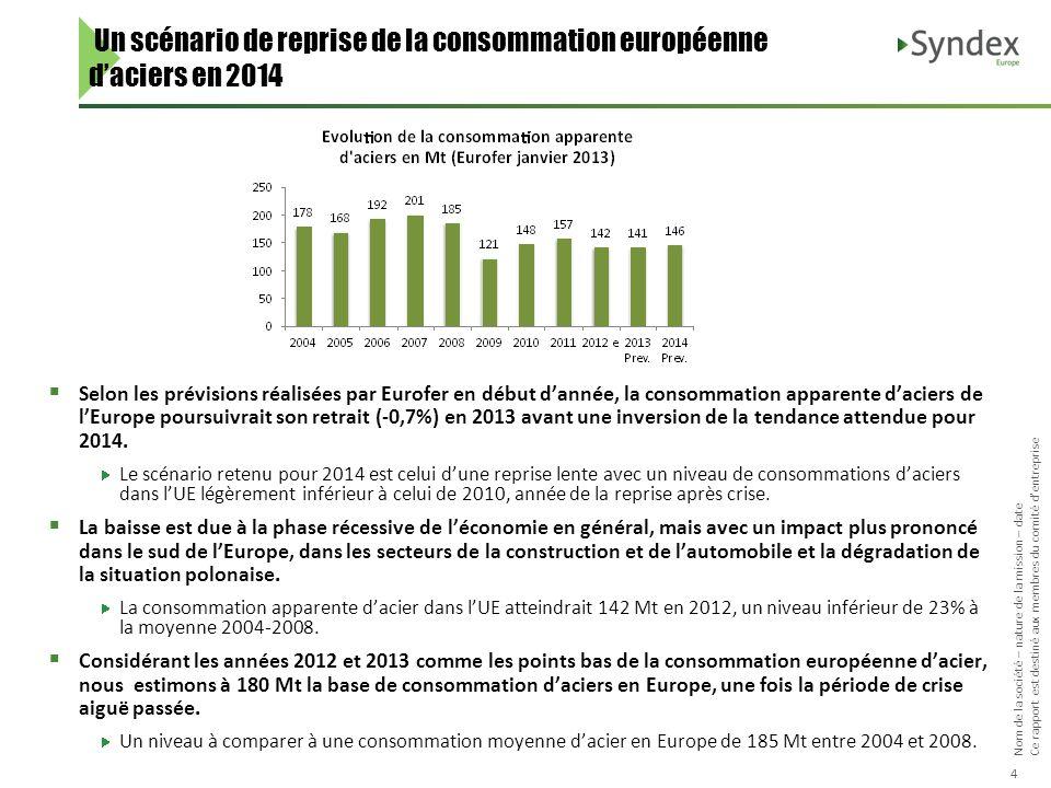 Un scénario de reprise de la consommation européenne d'aciers en 2014
