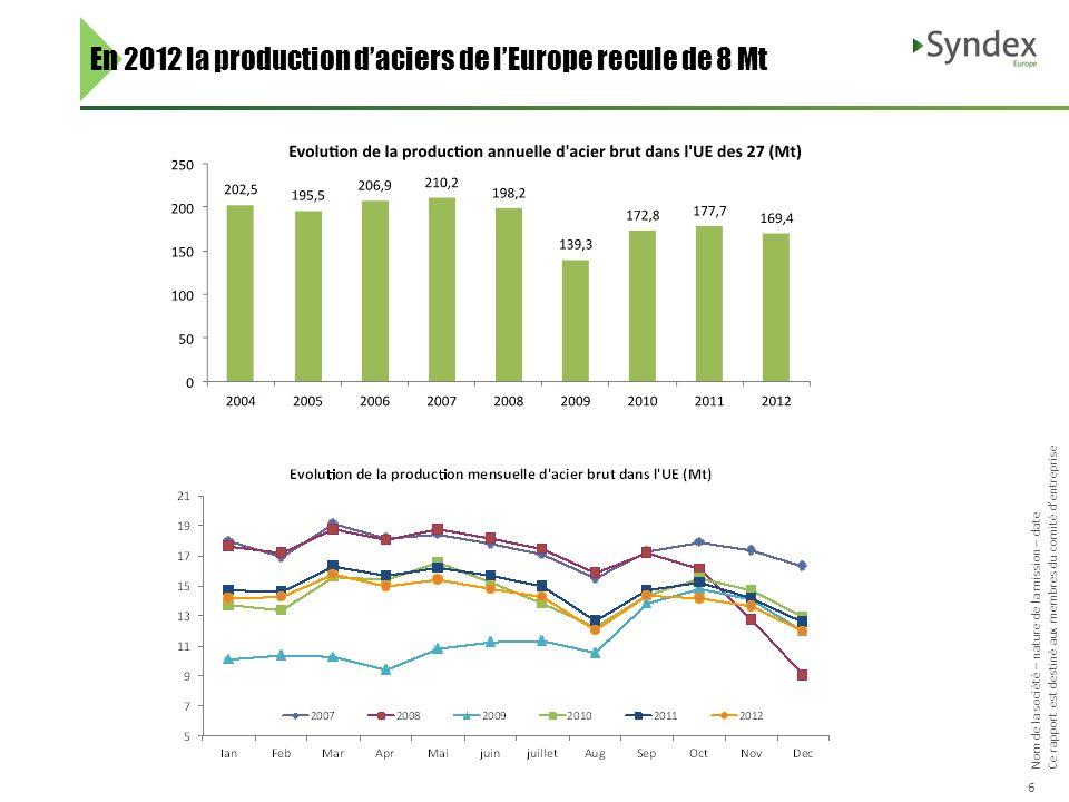 En 2012 la production d'aciers de l'Europe recule de 8 Mt