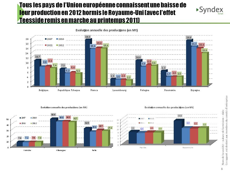 Tous les pays de l'Union européenne connaissent une baisse de leur production en 2012 hormis le Royaume-Uni (avec l'effet Teesside remis en marche au printemps 2011)
