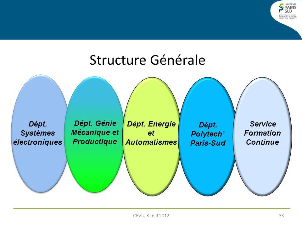 Structure Générale Dépt. Systèmes électroniques