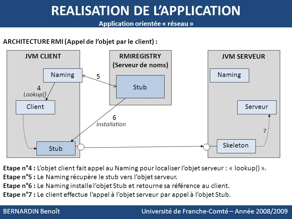 REALISATION DE L'APPLICATION Application orientée « réseau »