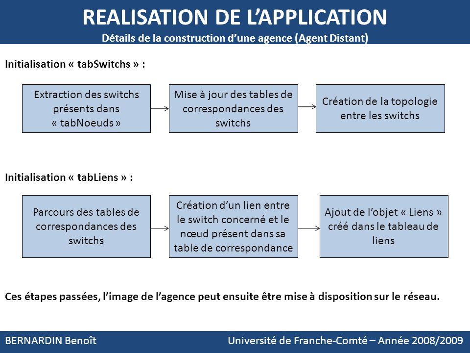Initialisation « tabSwitchs » : Initialisation « tabLiens » :