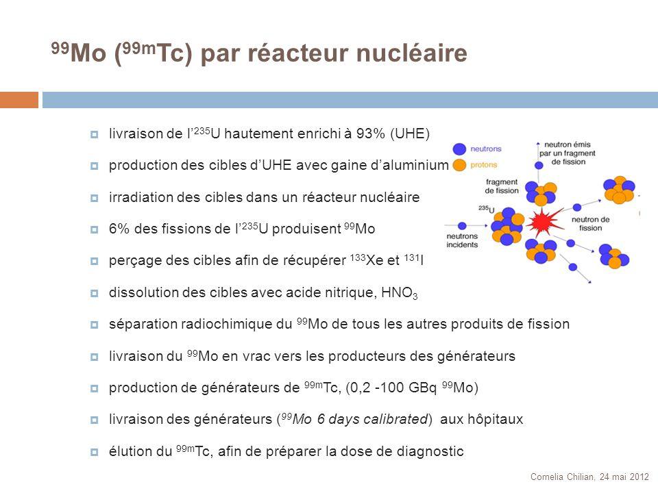 99Mo (99mTc) par réacteur nucléaire