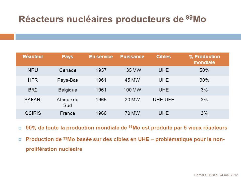 Réacteurs nucléaires producteurs de 99Mo