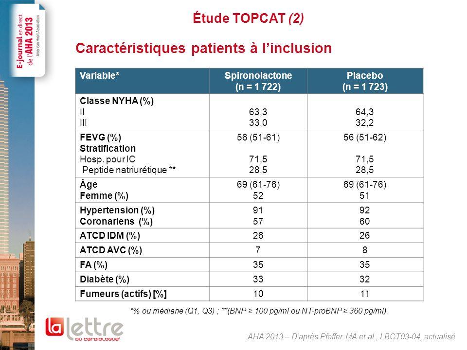 Étude TOPCAT (3) Critère principal : décès CV, hosp. Pour IC, arrêt cardiaque ressuscité. 351/1 723 (20,4 %)