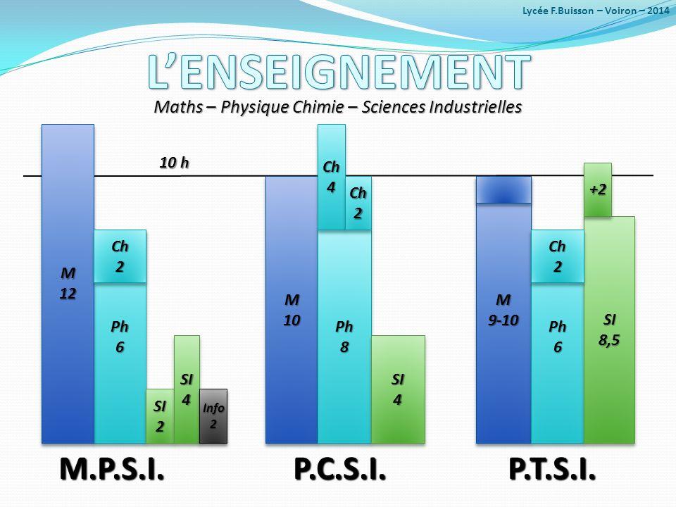 Maths – Physique Chimie – Sciences Industrielles