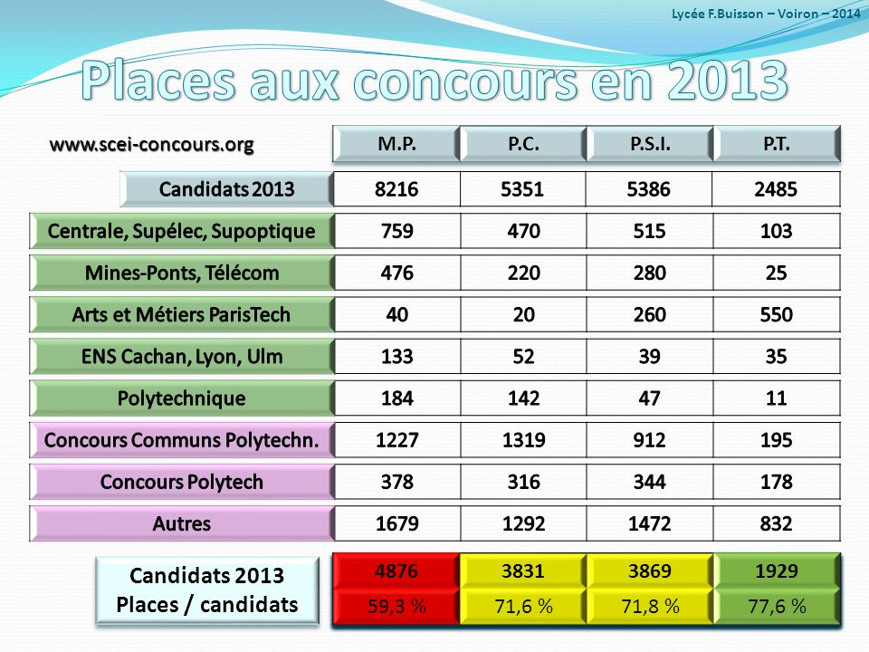 Candidats 2013 Places / candidats