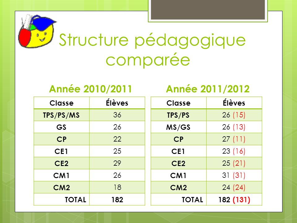 Structure pédagogique comparée