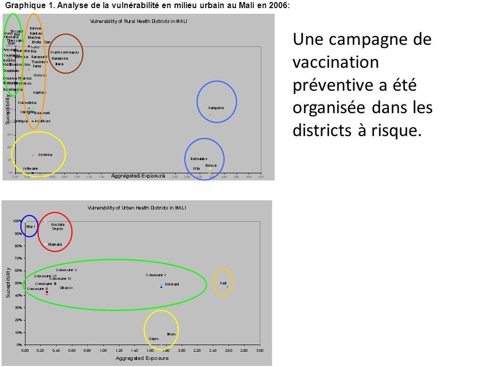 Graphique 1. Analyse de la vulnérabilité en milieu urbain au Mali en 2006: