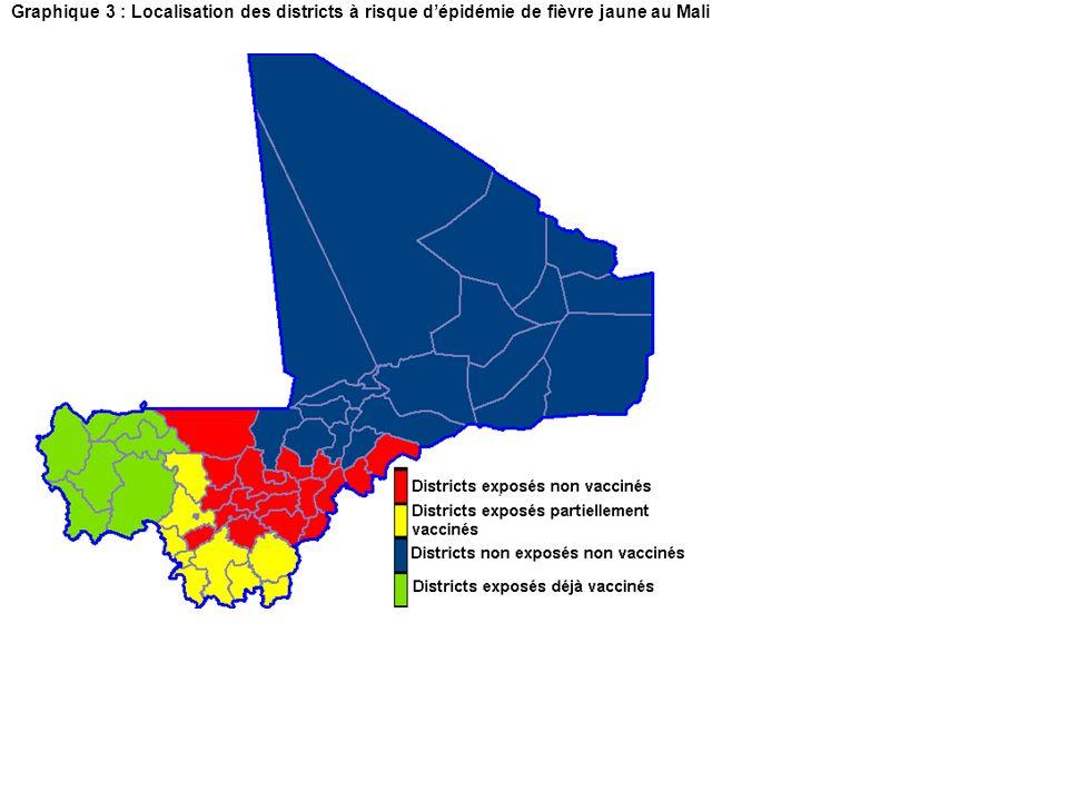 Graphique 3 : Localisation des districts à risque d'épidémie de fièvre jaune au Mali
