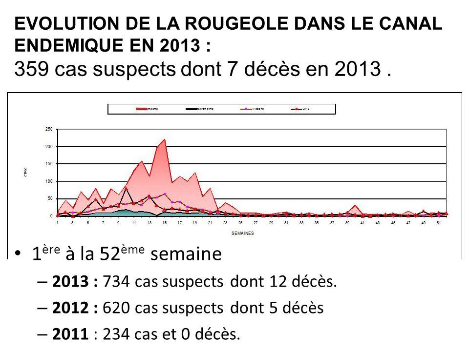 359 cas suspects dont 7 décès en 2013 .