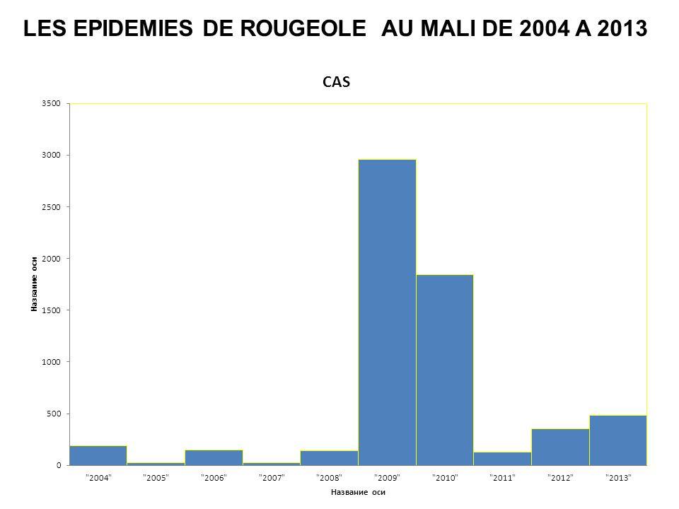 LES EPIDEMIES DE ROUGEOLE AU MALI DE 2004 A 2013