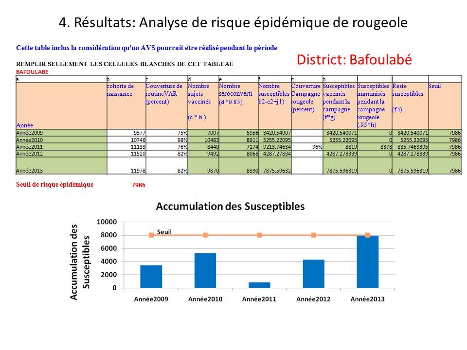 4. Résultats: Analyse de risque épidémique de rougeole