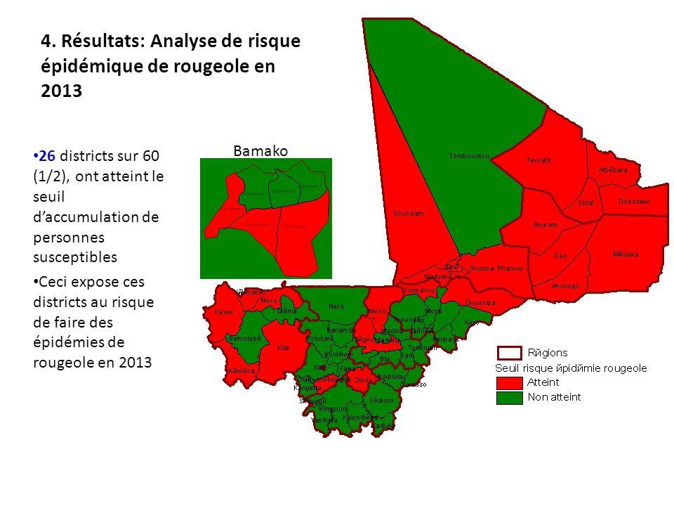 4. Résultats: Analyse de risque épidémique de rougeole en 2013