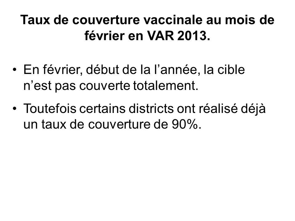 Taux de couverture vaccinale au mois de février en VAR 2013.