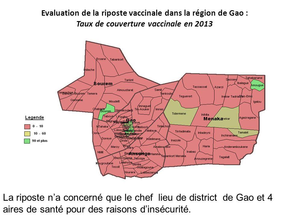 Evaluation de la riposte vaccinale dans la région de Gao : Taux de couverture vaccinale en 2013