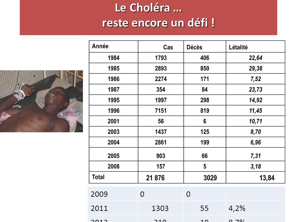 Le Choléra … reste encore un défi !