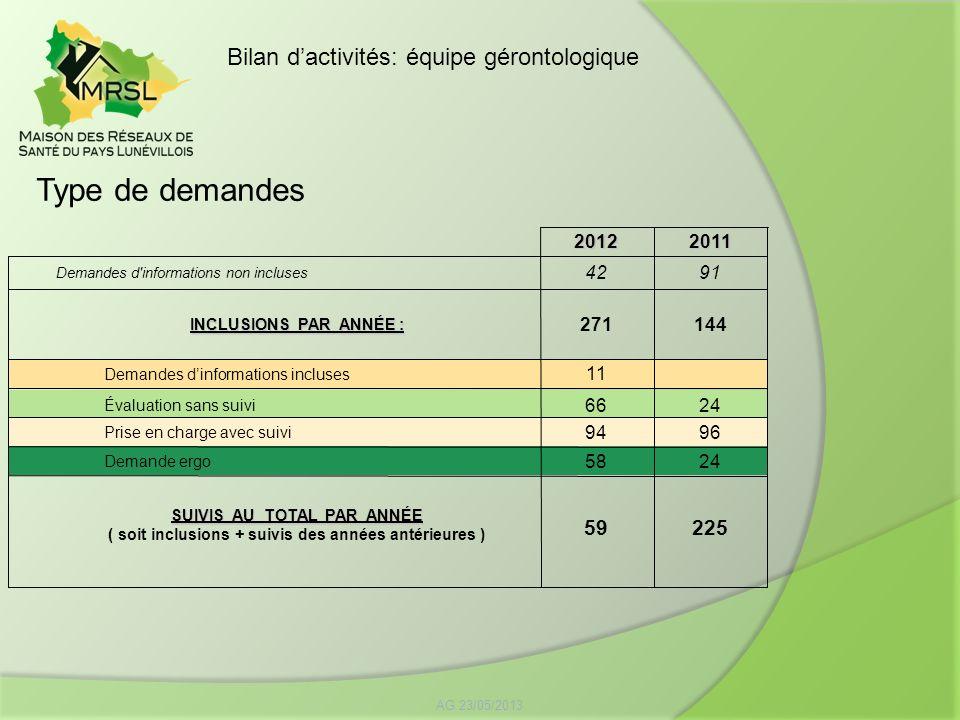Type de demandes Bilan d'activités: équipe gérontologique 59 225 2012