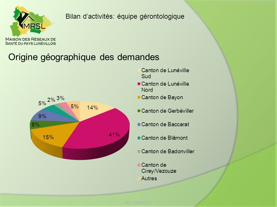 Origine géographique des demandes