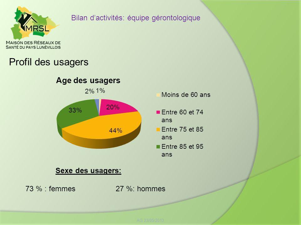Profil des usagers Bilan d'activités: équipe gérontologique