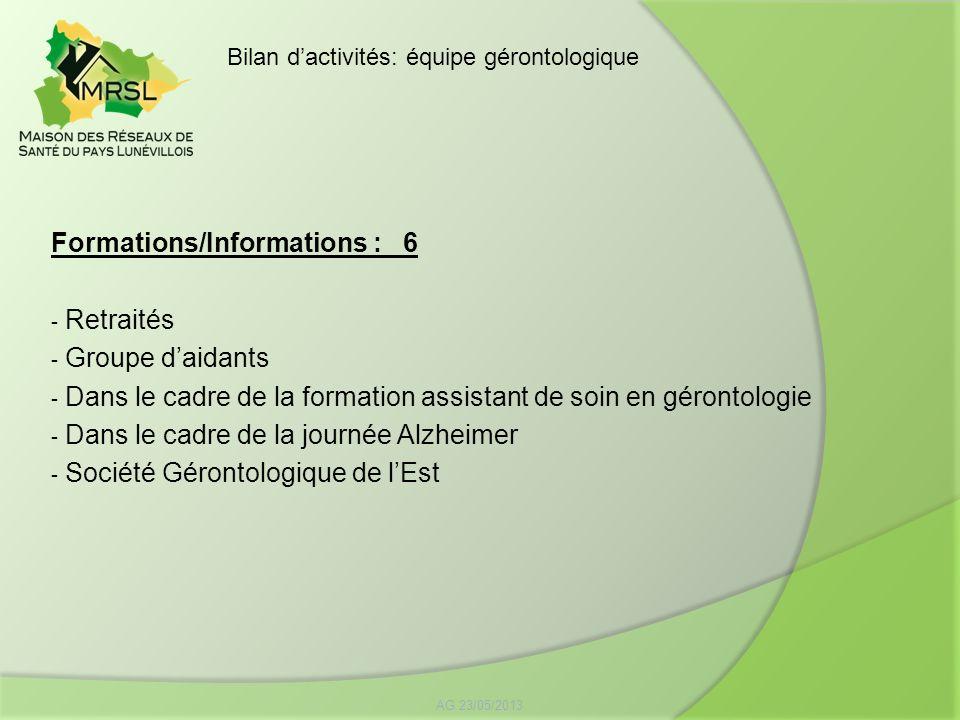 Formations/Informations : 6 Retraités Groupe d'aidants