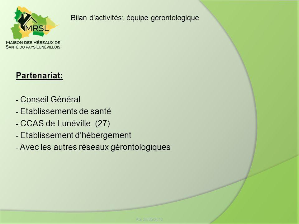 Etablissements de santé CCAS de Lunéville (27)