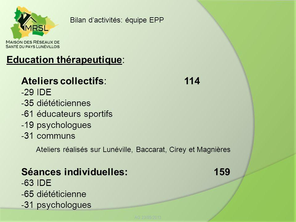 Education thérapeutique: Ateliers collectifs: 114