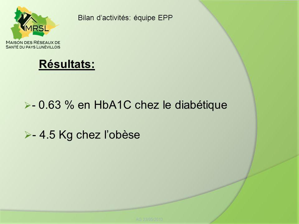 Résultats: - 0.63 % en HbA1C chez le diabétique - 4.5 Kg chez l'obèse