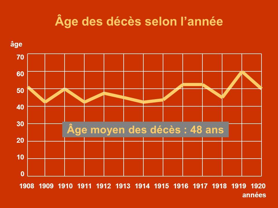 Âge des décès selon l'année Âge moyen des décès : 48 ans