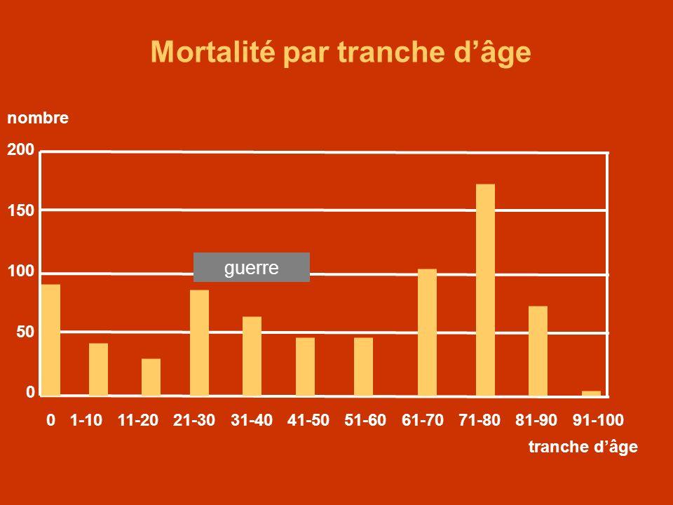 Mortalité par tranche d'âge
