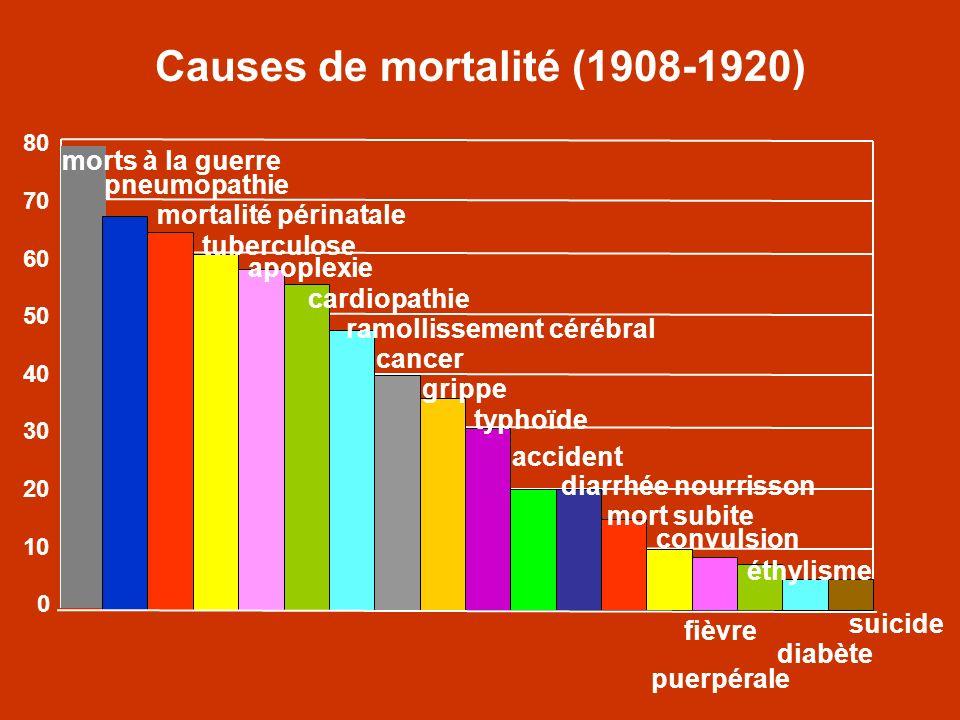 Causes de mortalité (1908-1920)