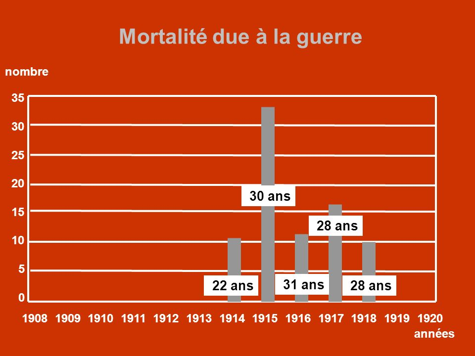 Mortalité due à la guerre