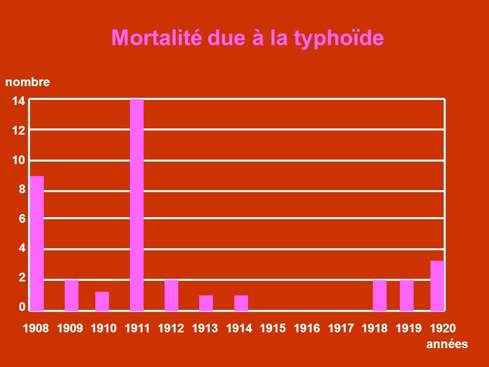Mortalité due à la typhoïde