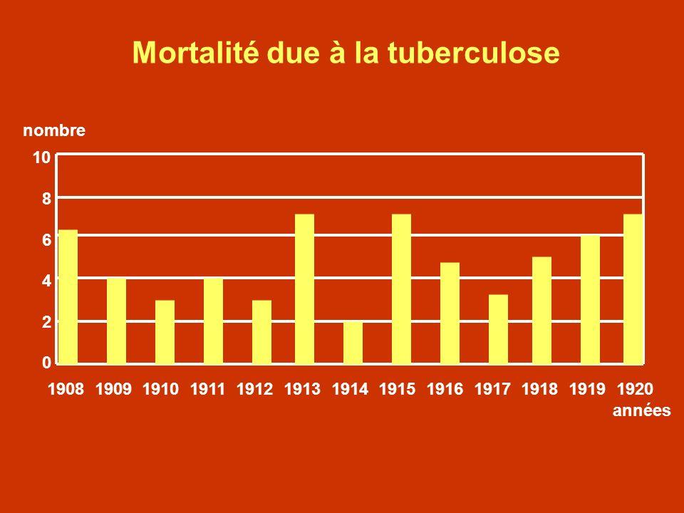 Mortalité due à la tuberculose