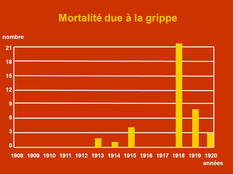 Mortalité due à la grippe