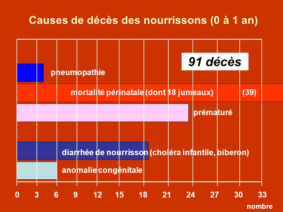 Causes de décès des nourrissons (0 à 1 an)