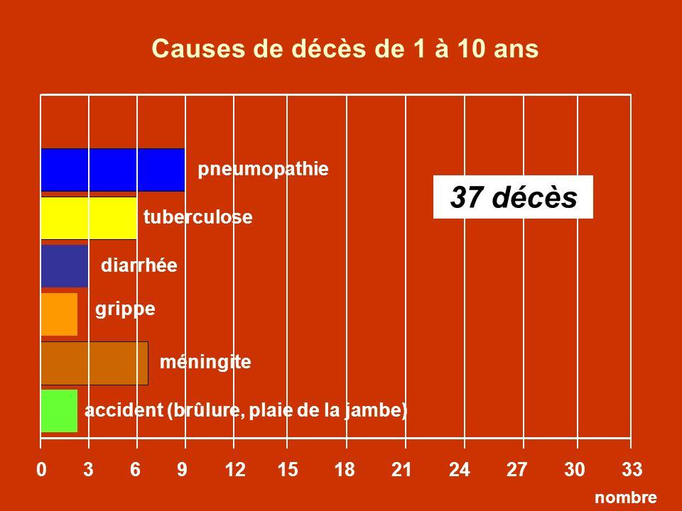 Causes de décès de 1 à 10 ans 37 décès pneumopathie tuberculose