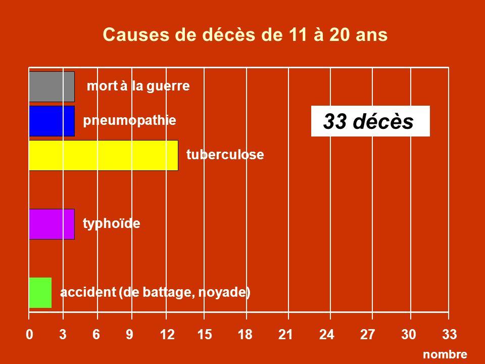 Causes de décès de 11 à 20 ans 33 décès mort à la guerre pneumopathie
