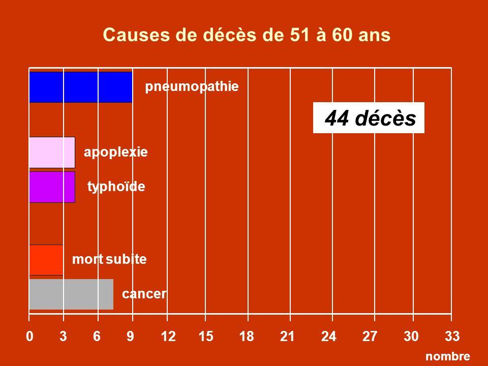 Causes de décès de 51 à 60 ans 44 décès pneumopathie apoplexie