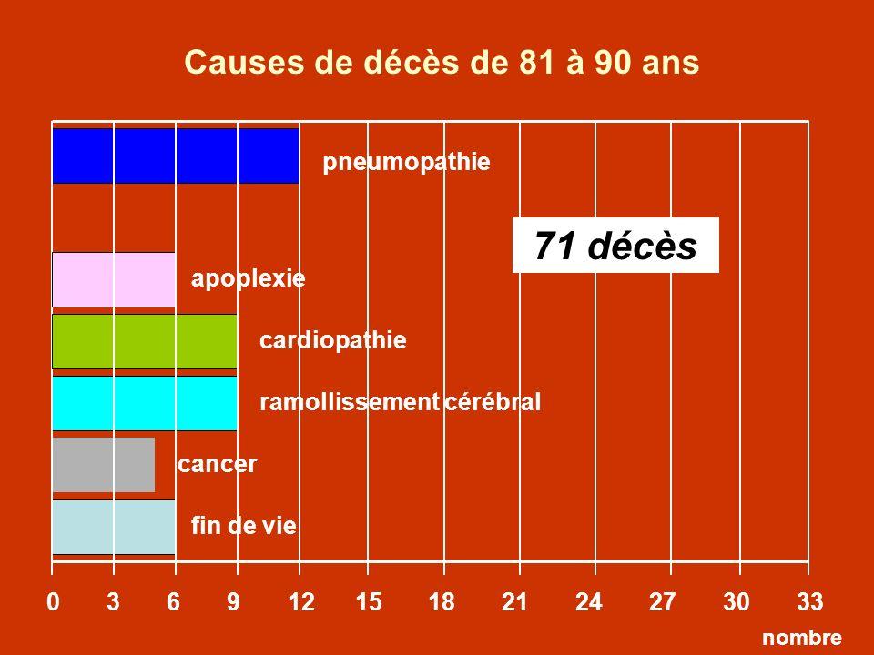 Causes de décès de 81 à 90 ans 71 décès pneumopathie apoplexie