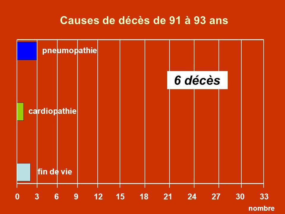 Causes de décès de 91 à 93 ans 6 décès pneumopathie cardiopathie