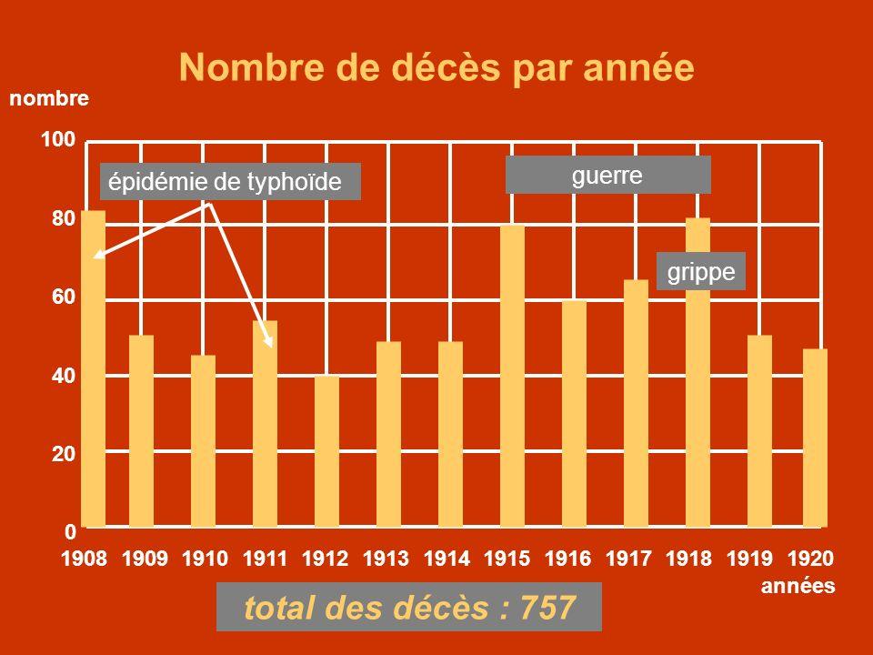 Nombre de décès par année