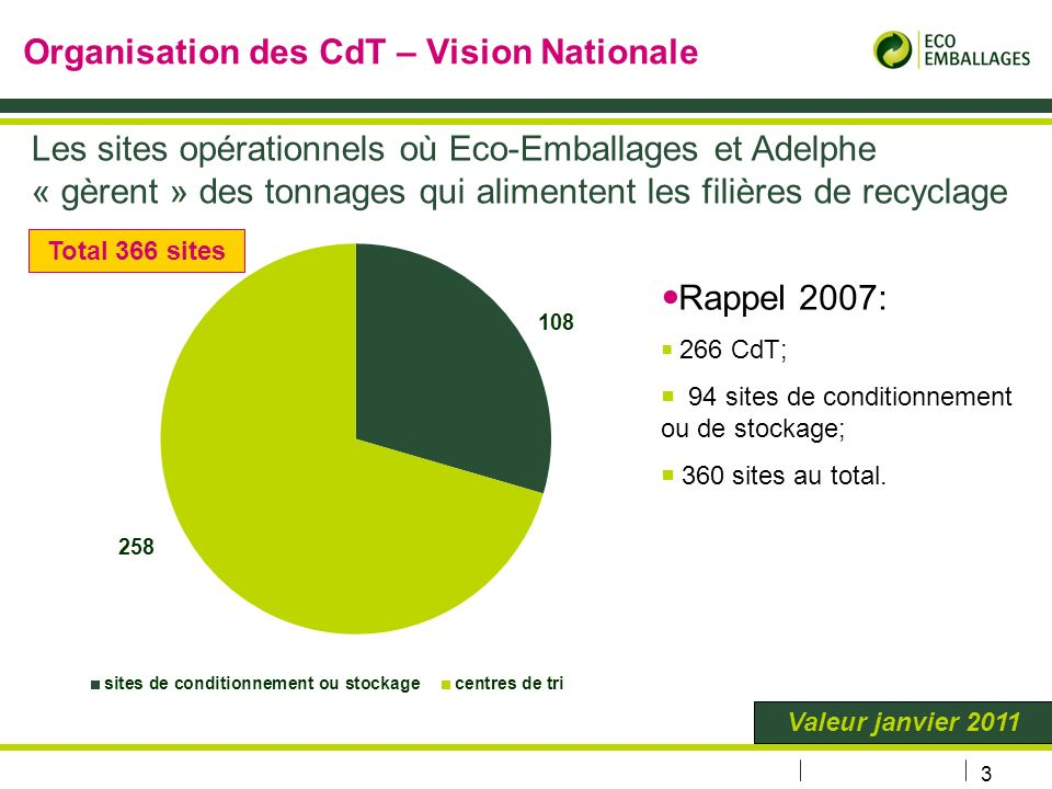 Organisation des CdT – Vision Nationale